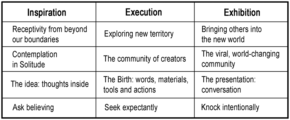 The Table of Creation shows three stages in the creating process and under each are four levels of ways to think about each stage.